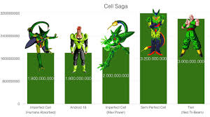Dragon Ball Z Power Chart Power Levels Dragon Ball Z Cell Saga