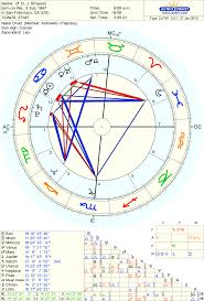 O J Simpson Birth Chart Born On 9 July 1947 Astrodienst