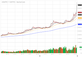 Historical Context Chart Technically Speaking For The Week Of August 6 10 Seeking Alpha