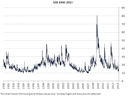 Vix Chart Macroption