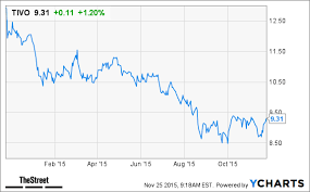 Tivo Stock Chart Tivo Stock Climbs In Pre Market Trading On Earnings Results