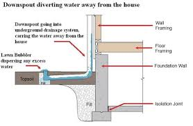 underground gutter drainage. Extended-downspout-diagram-lb Underground Gutter Drainage