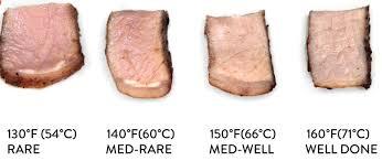 Pork Loin Temperature Chart Veracious Pork Loin Chart 2019