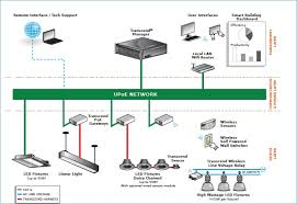 poe system architecture