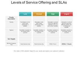 Sla Organisation Chart Levels Of Service Offering And Slas Ppt Sample Download