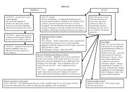 Civil Procedure Rules Chart Practical Flow Charts Laws5215 Civil Procedure Uq