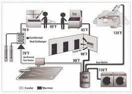 ten myths about geothermal heating and cooling the great energy How Hvac Systems Work Diagram ten myths about geothermal heating and cooling the great energy challenge blog Basic HVAC System Diagram