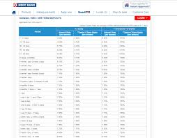 Hdfc Bank Axis Bank Icici Bank Revise Fixed Deposit Fd
