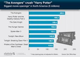 Chart The Avengers Crush Harry Potter Statista