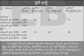 Diabetic Food Chart In Telugu Diabetes Food Chart In Telugu