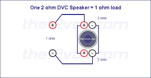 subwoofer wiring diagrams one 2 ohm dual voice coil dvc speaker option 2 series 4 ohm load voice coils wired in series recommended amplifier stable at 4 2 or 1 ohm mono