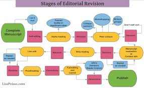 The Editing And Revision Process For Self Publishers Lisa