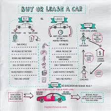 Car Buy Or Lease How To Lease A Car Napkin Finance Has Your Answer