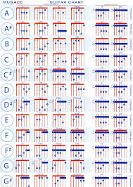 70 Correct Piano Chord Chart Print Out