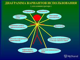 Презентация на тему Дипломная работаАВТОМАТИЗИРОВАННАЯ БАЗА  3 Цель