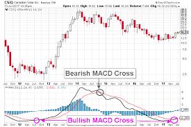 Canadian Solar Stock Nasdaq Csiq Breaks Out Implying