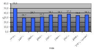 Дипломная работа Расчеты налога на добавленную стоимость 1 рассмотрим удельный вес НДС в общей сумме доходов федерального бюджета за 1999 2007 гг проект