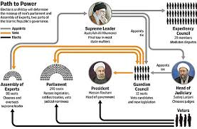 Iranian Government Flow Chart Iran Politics Club Ahmadinejad Is Now Opposition To Iri