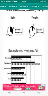 Person Chart The Pie Chart Shows The Percentage Of Person Arrested In The