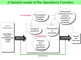 operations management chapter operations function  a  3 3