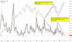 India Vix Today Chart Indiavix Index Charts And Quotes Tradingview India