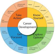 Getting Started Academic And Career Counseling Resources