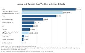 Nfl Chart Retail Marijuana Sales Rival Taco Bell Nfl