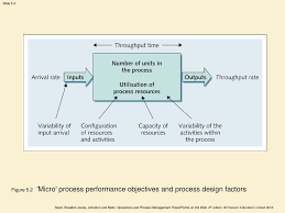 Process Design And Analysis In Operations Management Process Design 2 Analysis Ppt Download