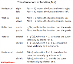 Transforming Exponential Functions