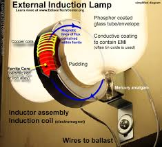 induction lamps just as in a standard fluorescent lamp the mercury vapor creates uv and this is converted into visible light via the phosphor