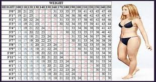 How Much To Walk To Lose Weight Chart Awesome The Weight