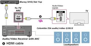 how to connect tv audio sound out digital optical only to analog rca diagram arc for tv sound
