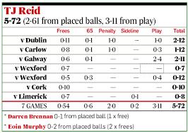 Tipp v Kilkenny: The sharpshooters – Jason Forde and TJ Reid