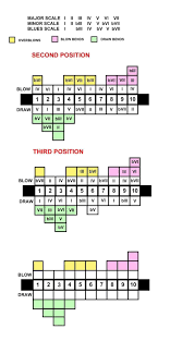 Harmonica Third Position Chart 17 Proper Harmonica Second Position Chart