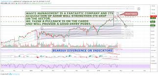 Chart On Waste Management Wm Waste Management Turns Trash Into Big For Nyse