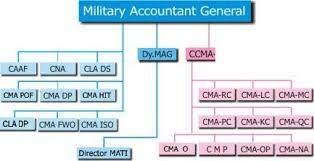 Military Pay Chart 2006 Officer Ts Department Pakistan Military Accoun