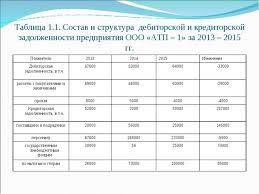 Презентация Бухгалтерский учет расчетов с разными дебиторами и  Состав и структура дебиторской и кредиторской задолженности пред