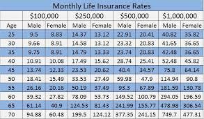 Term Life Insurance Rates Chart 21 Exact Insurance Rates By Age Chart