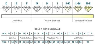 Color Chart For Diamond Diamonds L Hoovers Jewelers L Kearney Ne Jewelry Store