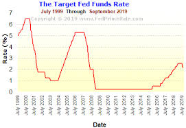 Real Fed Funds Rate Chart Chart Target Fed Funds Rate