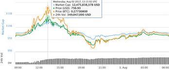 Bitcoin Lending Club Compare Bitocin And Litecoin Chart