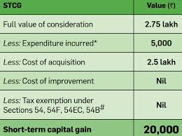Capital Gain How To Calculate Short Term And Long Term