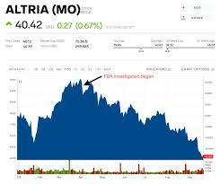 Vape Stock Chart Top Juul Investor Altria Has Seen 30 Billion Almost A