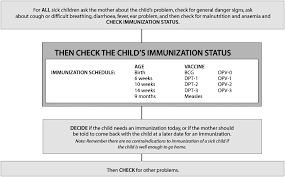 Contraindications To Vaccines Chart Handbook Imci Integrated Management Of Childhood Illness