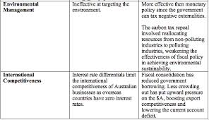 how to write a macroeconomic policy mix essay in hsc economics as conditions in the economy fluctuate economic objectives change so fiscal policy and monetary policy have to be flexible and adapt to meet new objectives