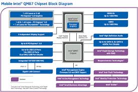pentium 3 block diagram pentium trailer wiring diagram for auto qm87 chipset diagram