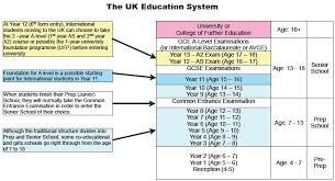 Uk School System Chart Uk Education System Education
