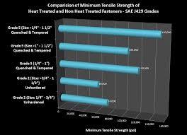 Grade 8 Shear Strength Chart Heat Treatment Of Bolts Fasteners Purpose Of Heat