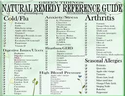 Herbal Medicine Chart Green Tidings Natural Remedy