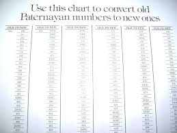 Paternayan Yarn Conversion Chart Paternayan Yarn Color Conversion Chart Old To New Numbers